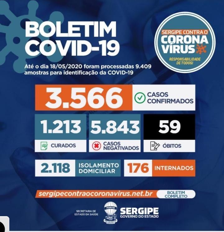 Secretaria de Estado da Saúde registra 223 novos casos de Covid-19 e mais dois óbitos