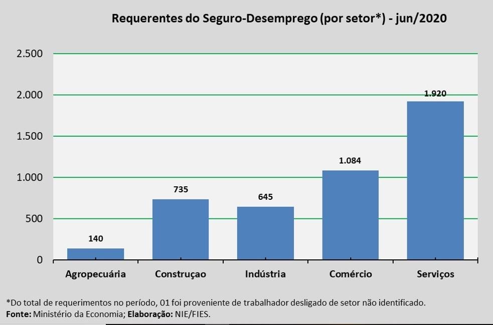 Requerimentos ao Seguro-Desemprego em Sergipe chegaram a 4.525, em junho