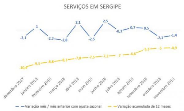 Varejo apresenta alta de 5,3% e setor de serviços queda de 1,4%